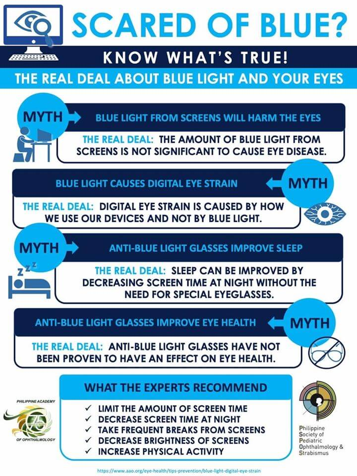 Blue light from screens infographics by The Philippine Society of Pediatric Ophthalmology and Strabismus